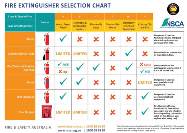 Free Fire and Safety Australia Extinguisher Selection Chart