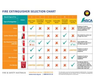 Fire and Safety Australia Free Fire Extinguisher Chart