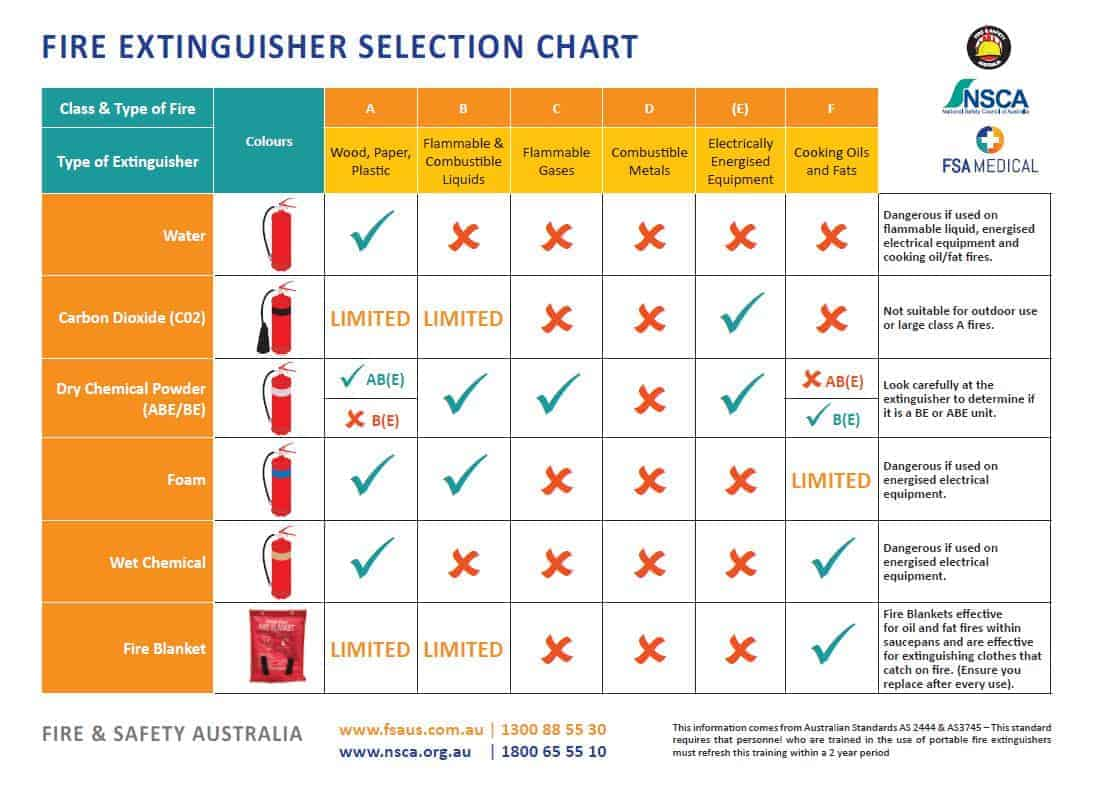 FSA Fire Extinguisher Selection Chart